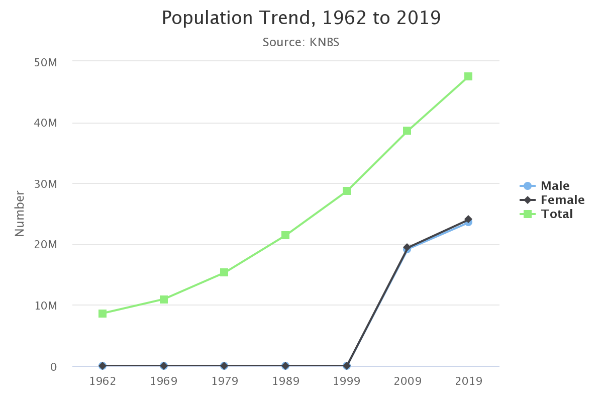 Kenya population trend since 1962